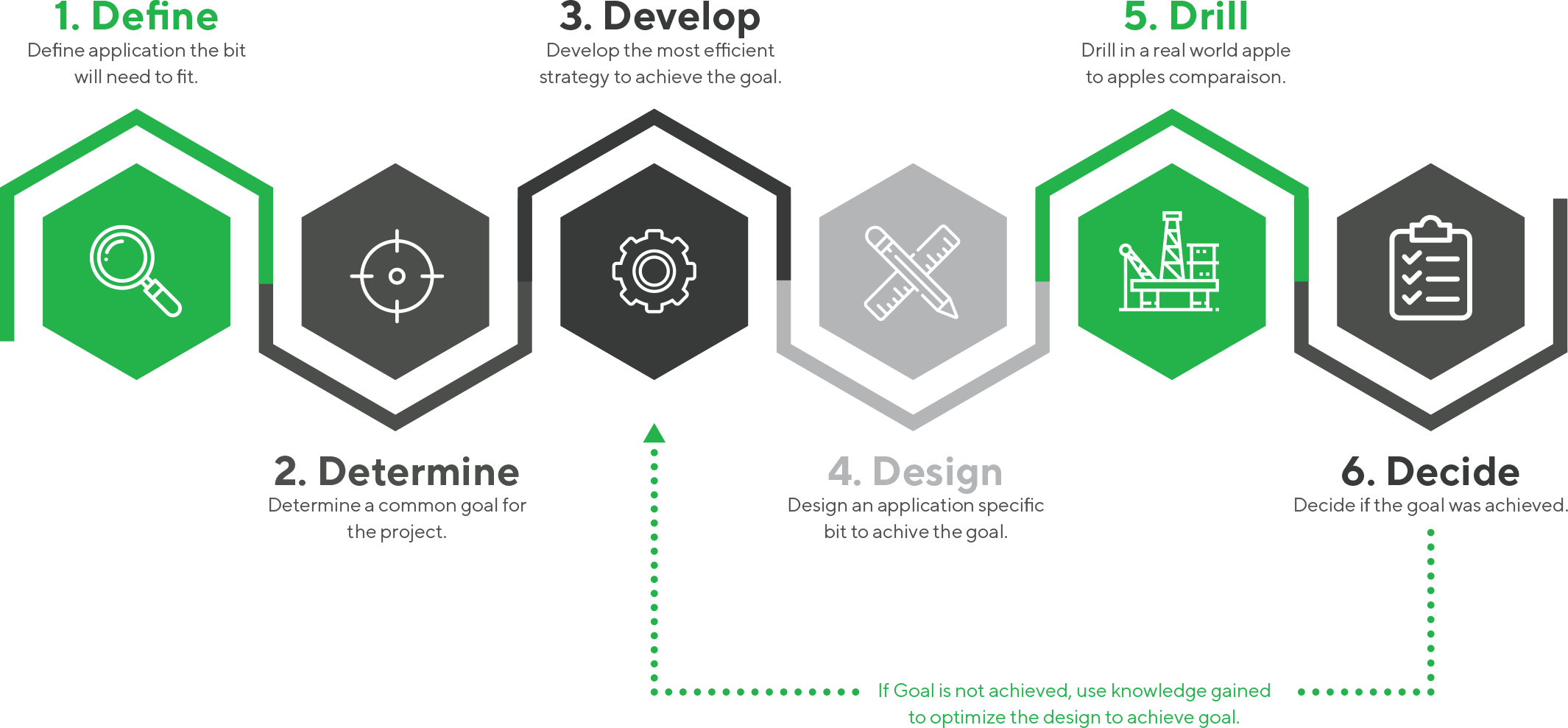 Taurex development process