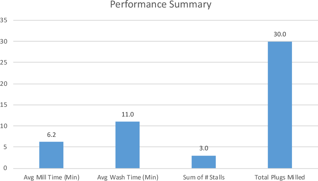 graph-bar-performance-summary