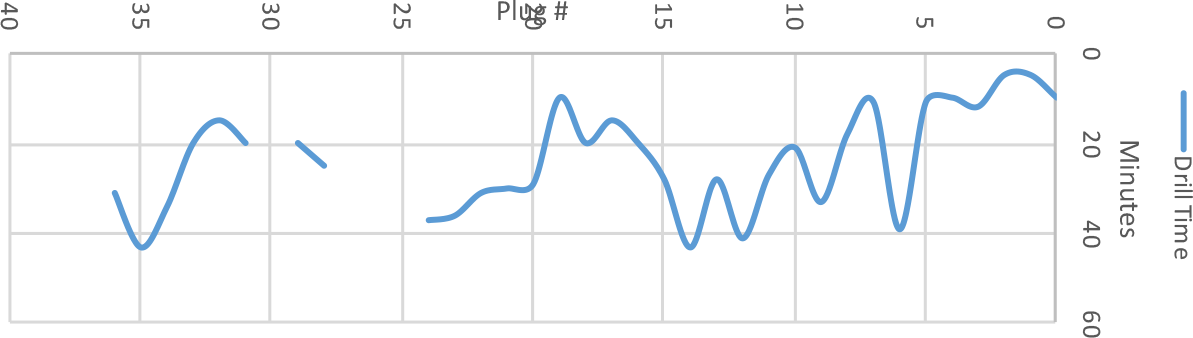 Taurex Drill Time Graph